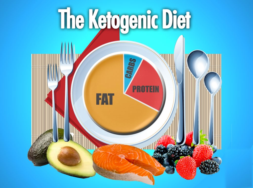 Image result for eat keto food images