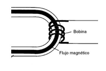 Bobina electromagnética