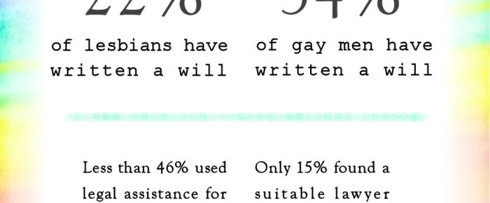 How many lesbians and gay men write their wills and seek legal assistance?