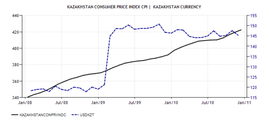 1. CPI vs. USD-KZT 1999