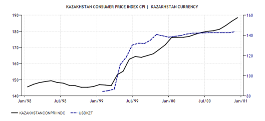 1. CPI vs. USD-KZT 2009
