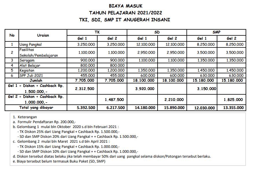 Biaya Masuk TA 2021-2022