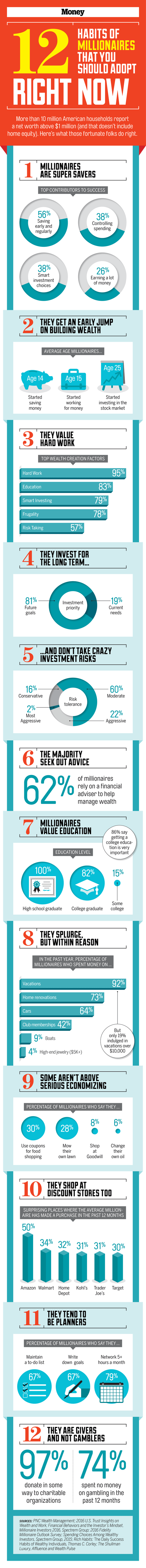 0823_graphic_12-habits-of-millionaires