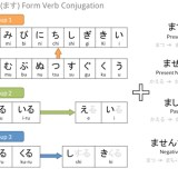 Polite form conjugation map