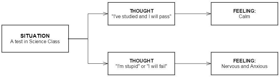 Example of feeling flow chart