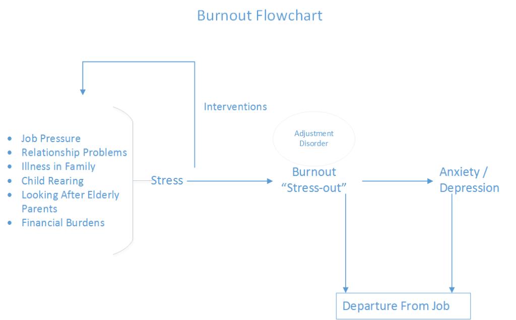 Burnout Flowchart
