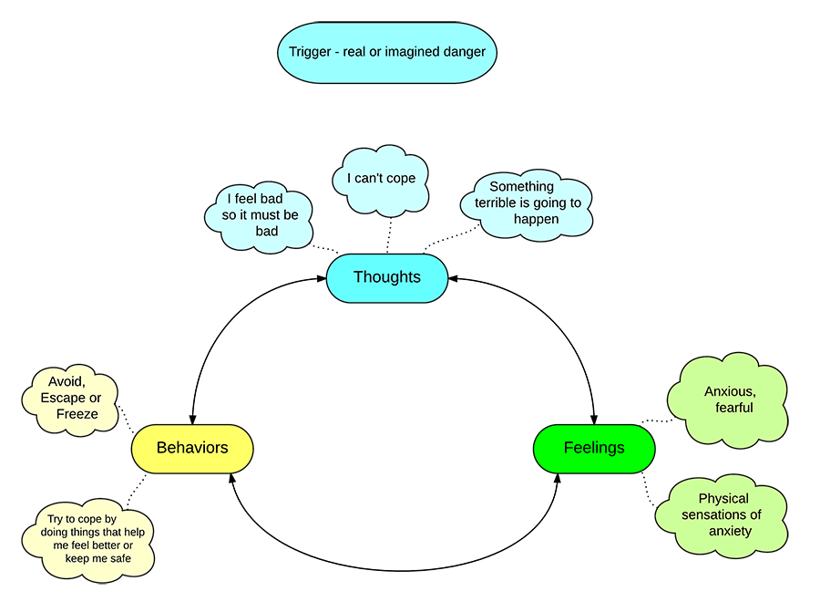 Negative Cycle of Anxiety