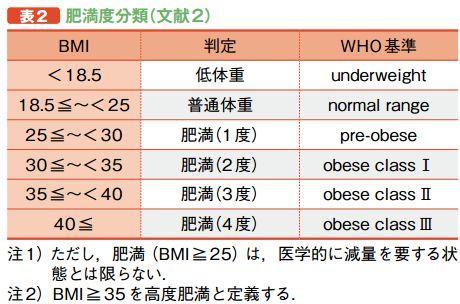 BMIと肥満度