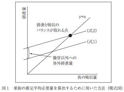 亜鉛の吸収率