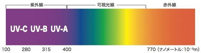 紫外線の波長