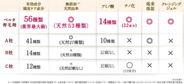 女性育毛剤・ベルタ育毛剤比較表