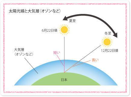 オゾン層と紫外線1