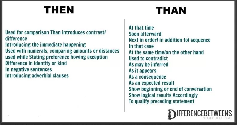 Difference Between Then and Than