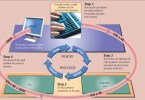 Difference Between Information Processing Cycle and Machine Cycle