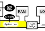 Difference Between System Clock and Bus Clock
