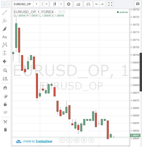 btc tradingvisualizza grafico