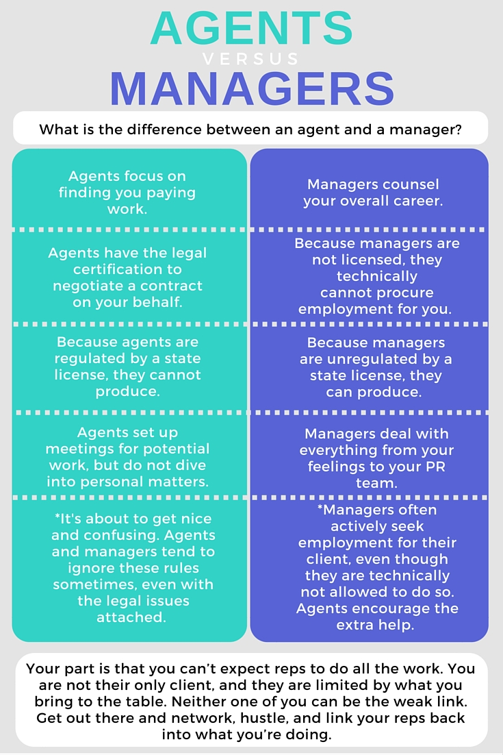 Ever wonder what the difference was between an agent and a manager? Representation is a tricky world. Check out this chart to see the main differences. For more details on what you want and need in a literary manager find the post on Any Possibility.