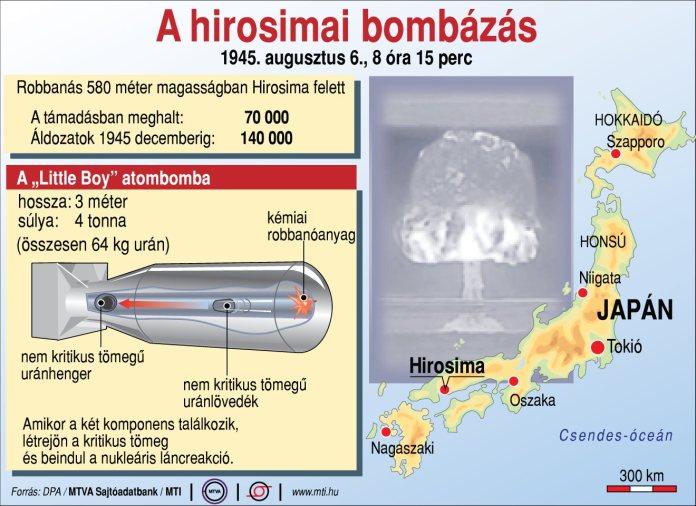 A hirosimai bombázás