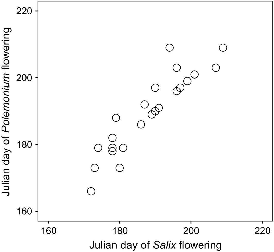 Relationship between Julian days when flowering specimens of Salix and Polemonium were collected in each of 25 historic contact zones in the Colorado Rocky Mountains (USA)