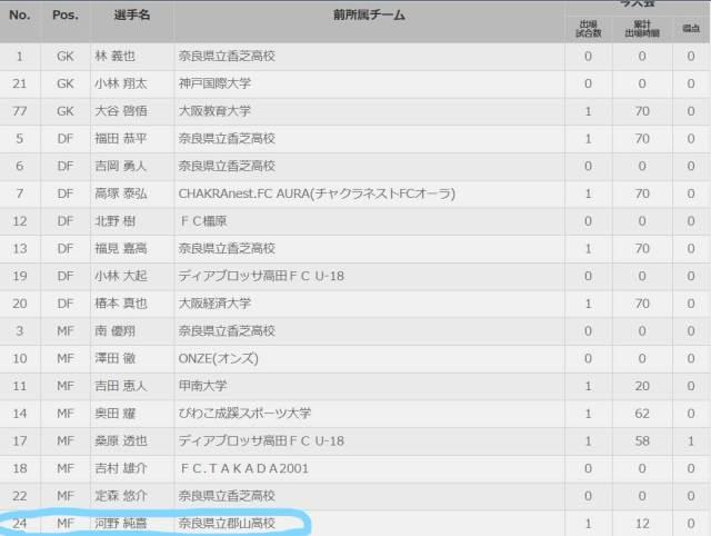 Inked奈良県法隆寺フットボールクラブチーム所属MF河野純喜_LI2