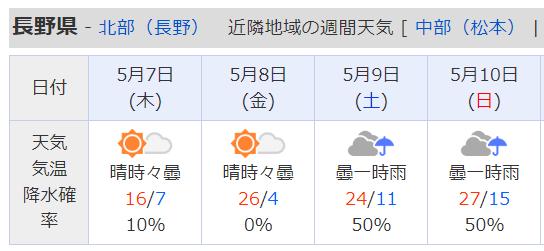 週間天気予報3