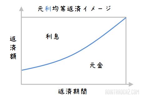 元利均等返済イメージ