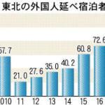2017年訪日(東北6県)外国人最多「青森伸び率全国1位」=《航空路線の拡充奏功》
