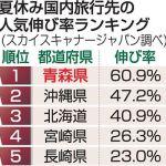 すごいな青森=2018夏休みの「人気旅行先」=青森が「伸び率全国1 位」!