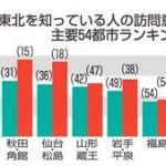 外国人が行きたい東北=1位はなんと青森県!