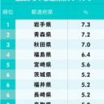 新型コロナウイルス関連も)病院・医療施設の不足に悩む都道府県ランキング!2位青森、1位は?