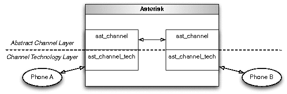 [Channel Technology and Abstract Channel Layers]
