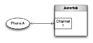 [A Single Call Leg, Represented by a Single Channel]
