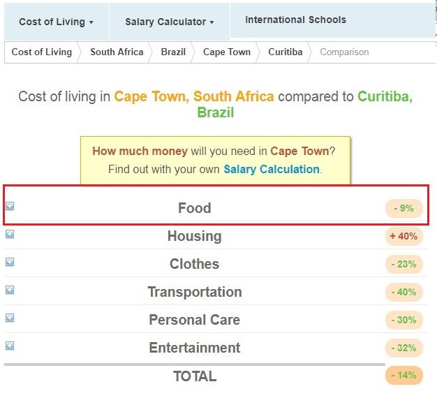 quanto-vou-gastar-na-viagem-site-compara-custos-expatisian-2 Quanto vou gastar na viagem? Site compara custos entre cidades!