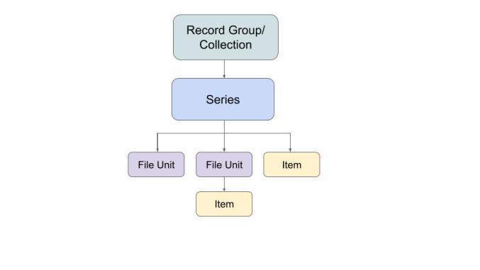 records hierarchy