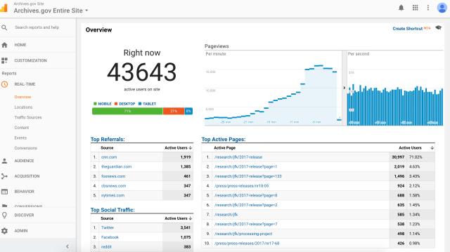 Website active user following JFK records release