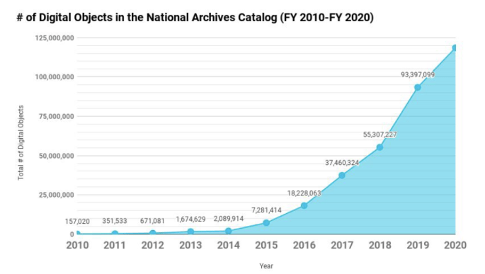 Graph showing the number of digital objects in the Catalog from 2010 to 2020. The graph shows an increasing line up to 100 million digital objects.