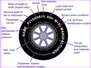 Ever wonder what those letters on the side of your RV tires mean? Well now you can find out. Watch this video or take a pic at thisphoto.