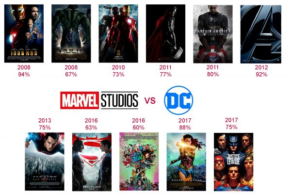 Marvel Phase 1 films and DCEU films to date by release year & Rotten Tomatoes score