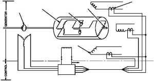 Figure 973 AC Generator Functional Block Diagram