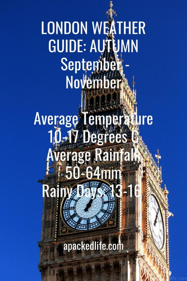 Beautiful Britain - What To Pack For London - Autumn Temperature Guide