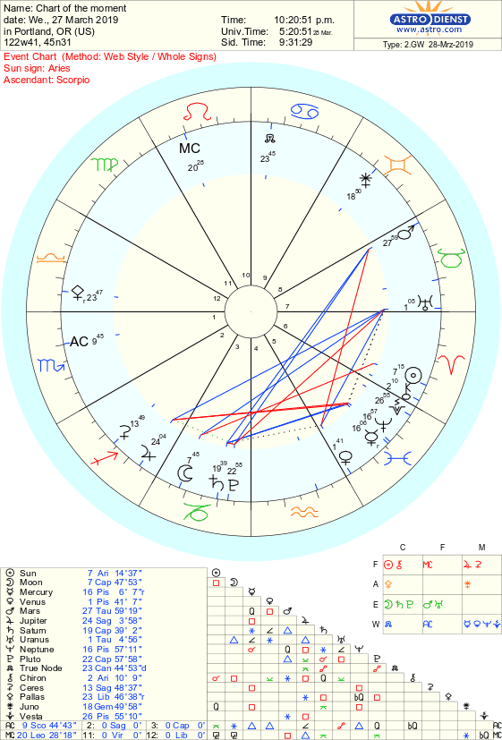 today's chart