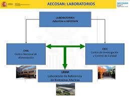 Laboratorios AECOSAN
