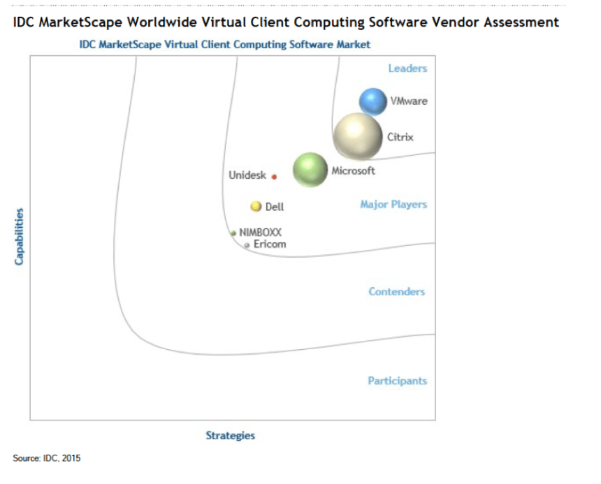 IDC-Marketscape-Graphic