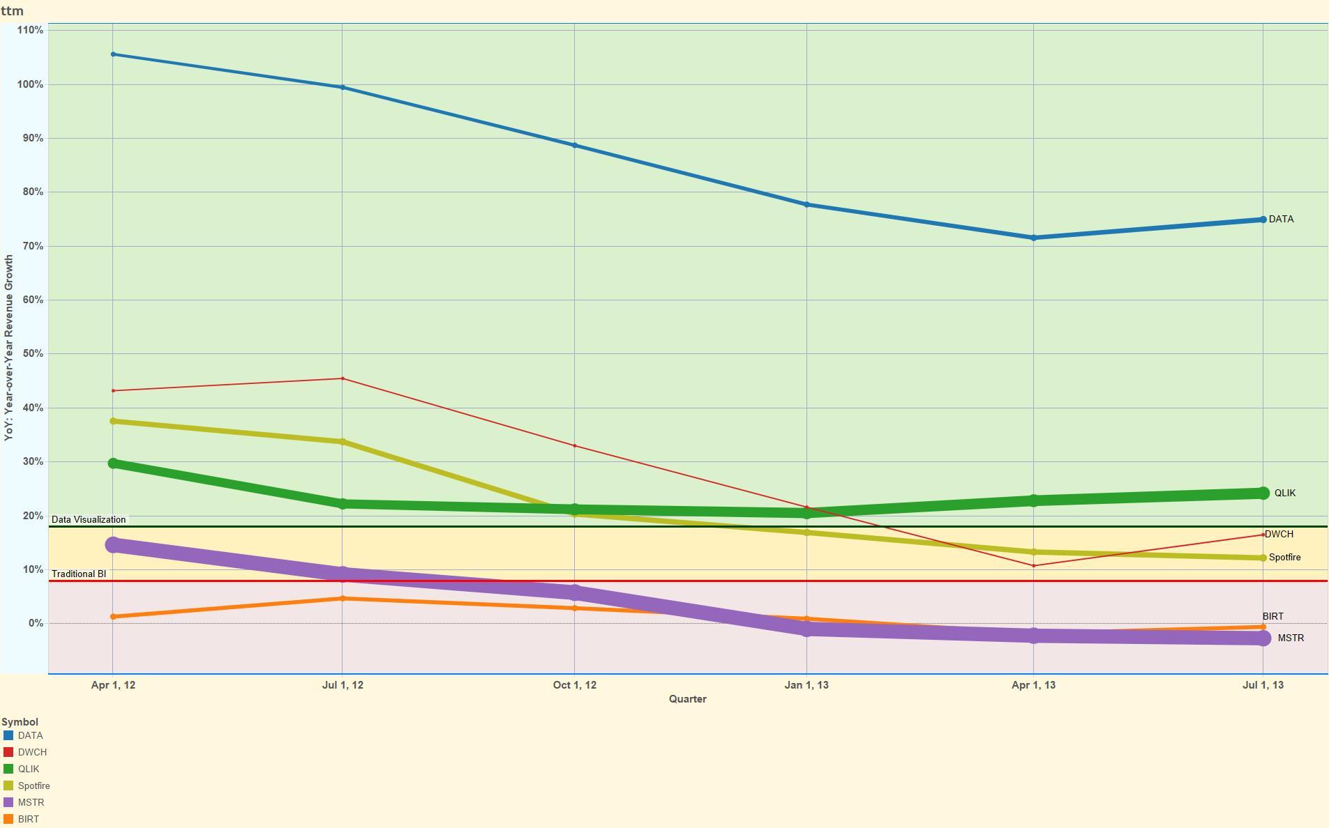 Data Visualization Datawatch Has 3 Vs Does Visualization