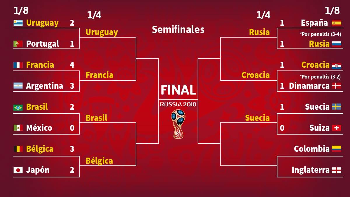Calendario Mundial Futbol.Cuartos De Final Del Mundial De Futbol Cuadro Calendario Y Resultados