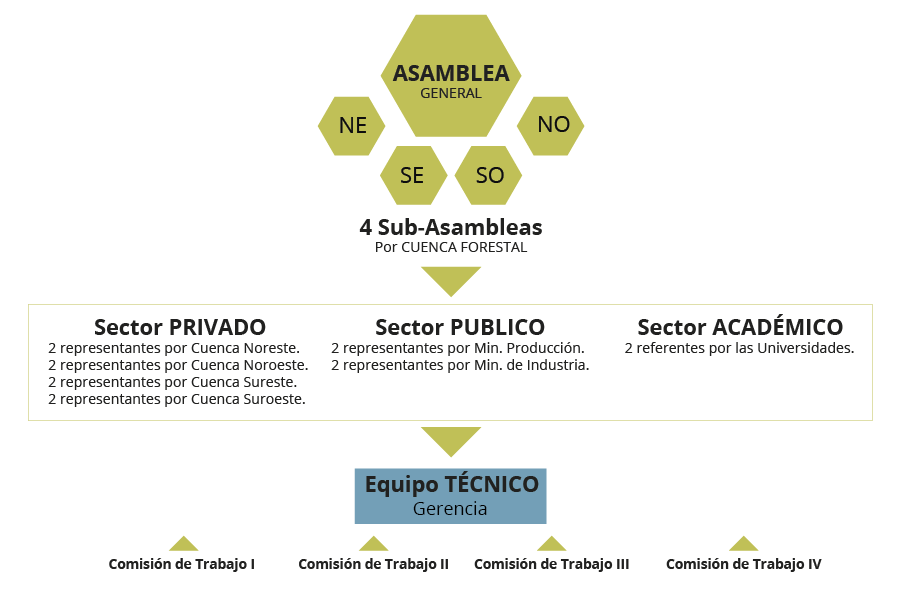 Comisiones de APEFIC