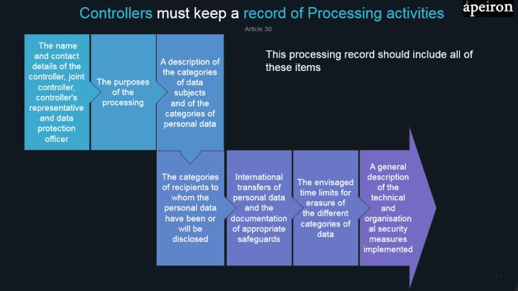 processing record