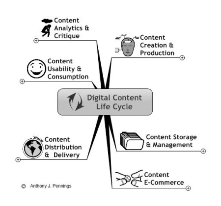 Digital Content Life Cycle_apennings