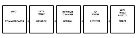 Lasswell Model of Communication