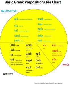 Basic greek prepositions pie chart a people for his name greek prep pie chart ccuart Images